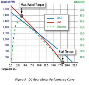 performance-gear-motor-2