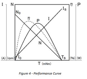 performance-gear-motor