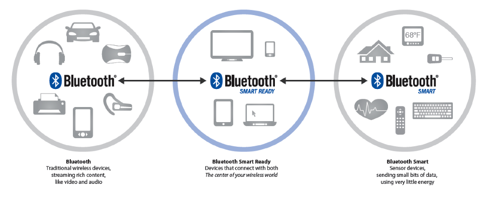 bluetooth-flavors