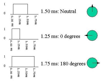 arduino-servo-25c336824d5cfa
